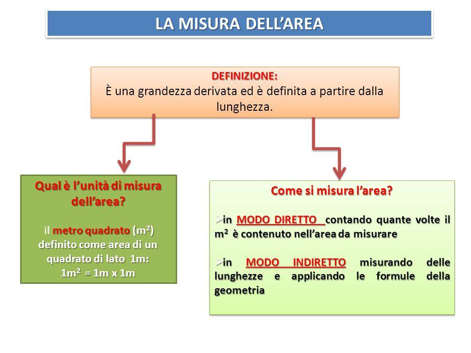LA MISURA DELL'AREA DEFINIZIONE: È una grandezza derivata ed è definita a partire dalla lunghezza.DEFINIZIONE: Qual è l'unità di misura dell'area.