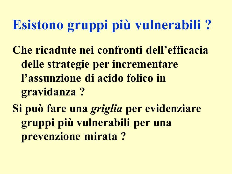 Esistono gruppi più vulnerabili ? Che ricadute nei confronti dell'efficacia delle strategie per incrementare l'assunzione di acido folico in gravidanz