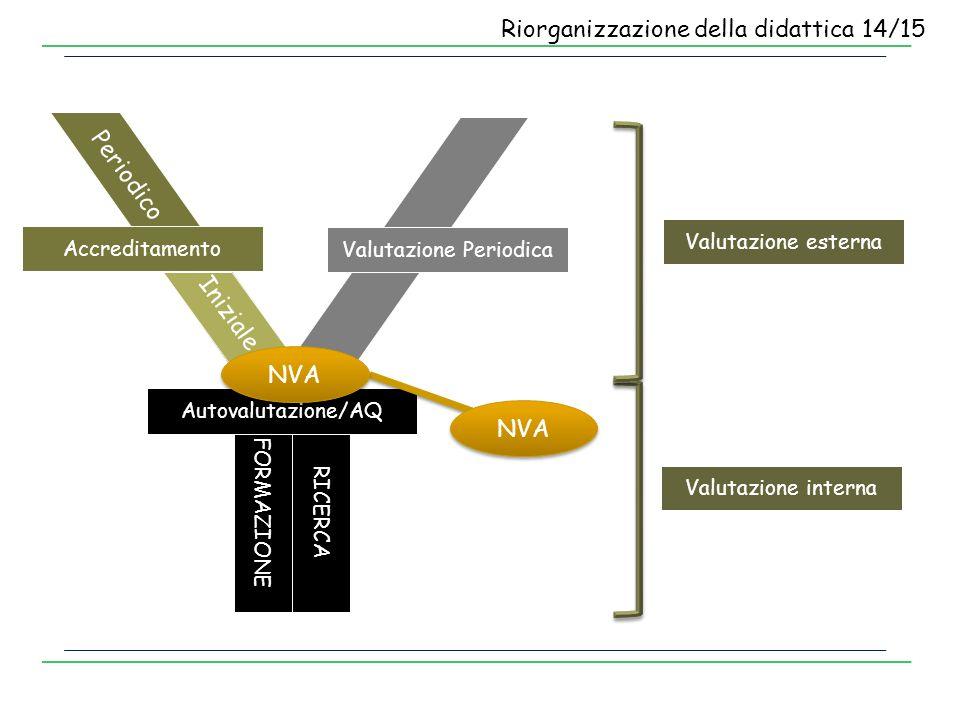 Valutazione interna Valutazione esterna Valutazione Periodica Accreditamento Periodico Iniziale FORMAZIONE RICERCA Autovalutazione/AQ NVA Riorganizzaz