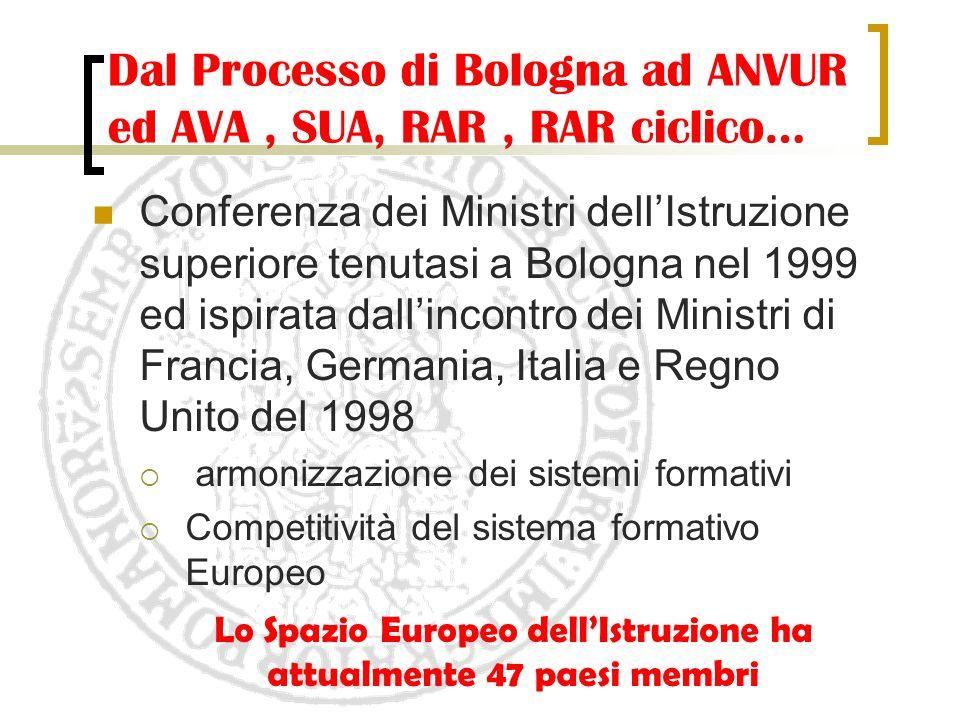 Dal Processo di Bologna ad ANVUR ed AVA, SUA, RAR, RAR ciclico… Conferenza dei Ministri dell'Istruzione superiore tenutasi a Bologna nel 1999 ed ispir