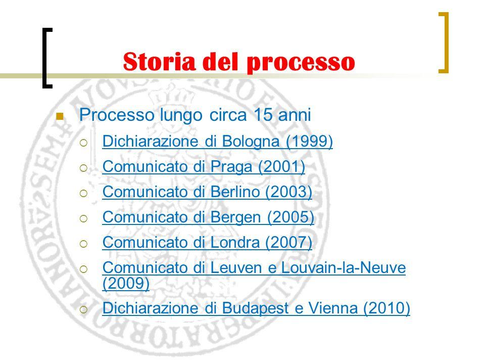 Storia del processo Processo lungo circa 15 anni  Dichiarazione di Bologna (1999)  Comunicato di Praga (2001)  Comunicato di Berlino (2003)  Comun