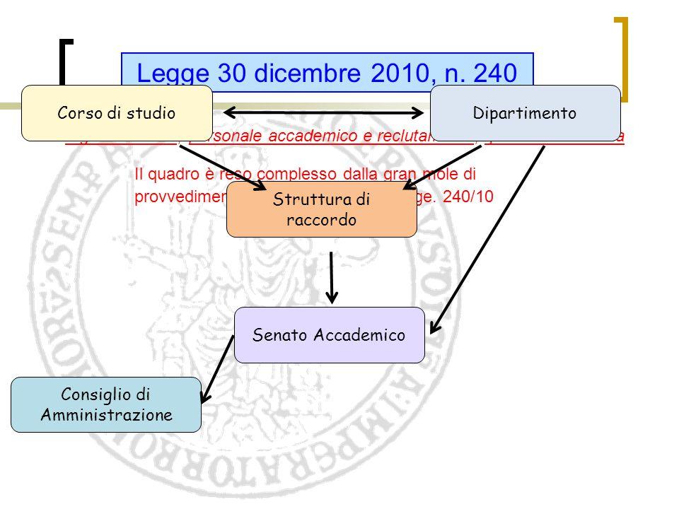 Legge 30 dicembre 2010, n. 240 organizzazione, personale accademico e reclutamento, qualità e efficienza Il quadro è reso complesso dalla gran mole di