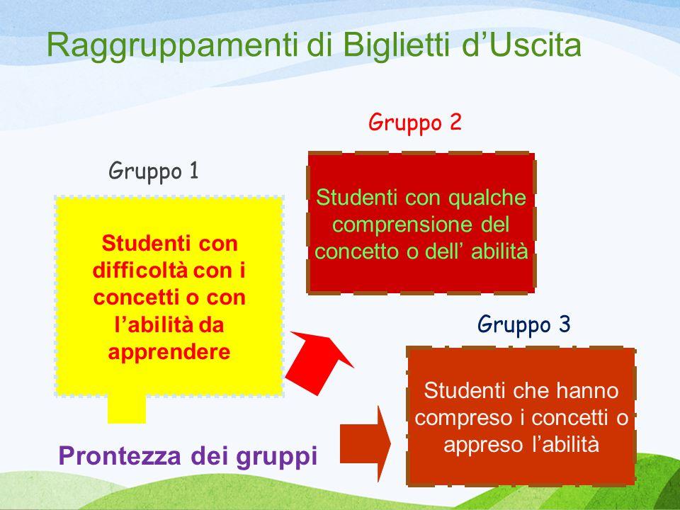 Studenti con difficoltà con i concetti o con l'abilità da apprendere Studenti che hanno compreso i concetti o appreso l'abilità Studenti con qualche comprensione del concetto o dell' abilità Gruppo 1 Gruppo 2 Gruppo 3 Prontezza dei gruppi Raggruppamenti di Biglietti d'Uscita