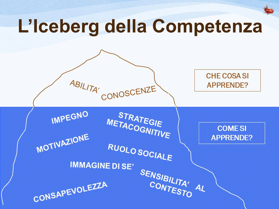 L'Iceberg della Competenza ABILITA' CONOSCENZE IMMAGINE DI SE' SENSIBILITA' AL CONTESTO CONSAPEVOLEZZA MOTIVAZIONE STRATEGIE METACOGNITIVE RUOLO SOCIALE IMPEGNO CHE COSA SI APPRENDE.