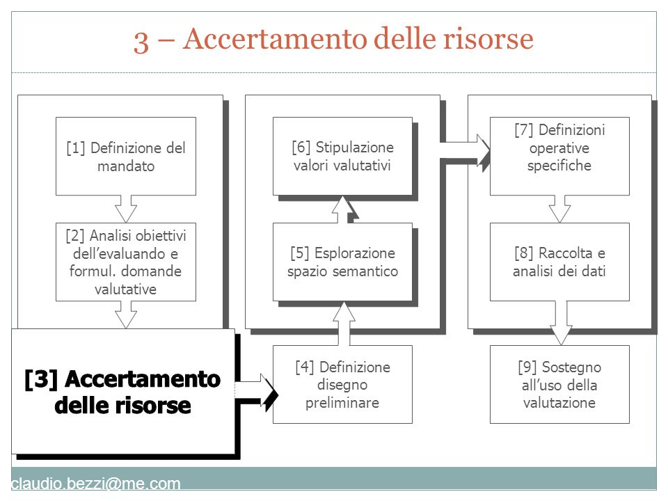 claudio.bezzi@me.com [9] Sostegno all'uso della valutazione [1] Definizione del mandato [2] Analisi obiettivi dell'evaluando e formul.