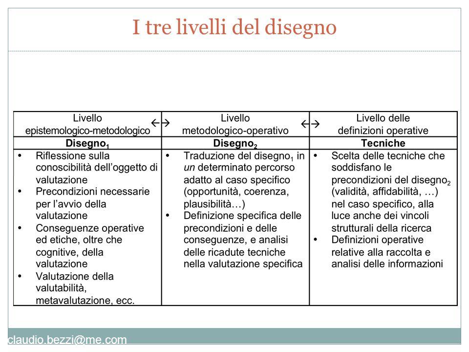 claudio.bezzi@me.com I tre livelli del disegno