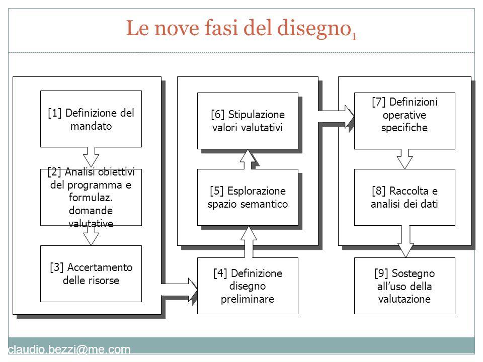 claudio.bezzi@me.com [9] Sostegno all'uso della valutazione [3] Accertamento delle risorse [2] Analisi obiettivi del programma e formulaz.
