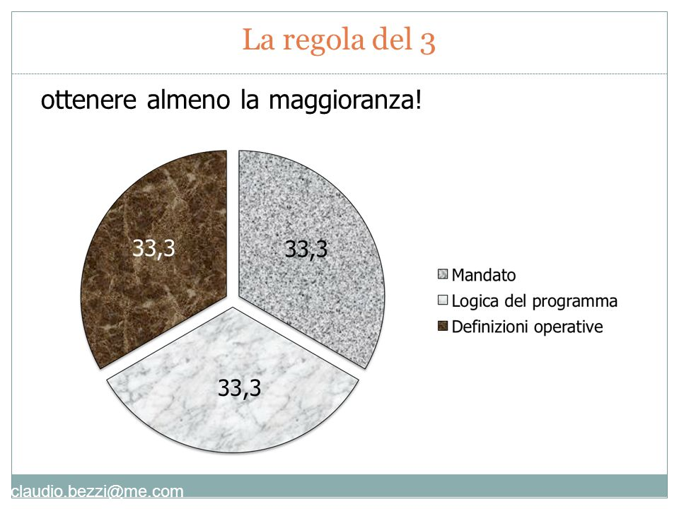 claudio.bezzi@me.com Nove fasi in tre gruppi
