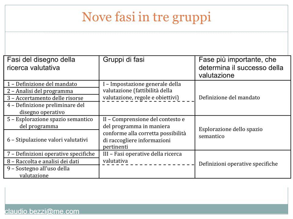 claudio.bezzi@me.com Seconda parte: L'esplorazione semantica fra approccio deduttivo e induttivo