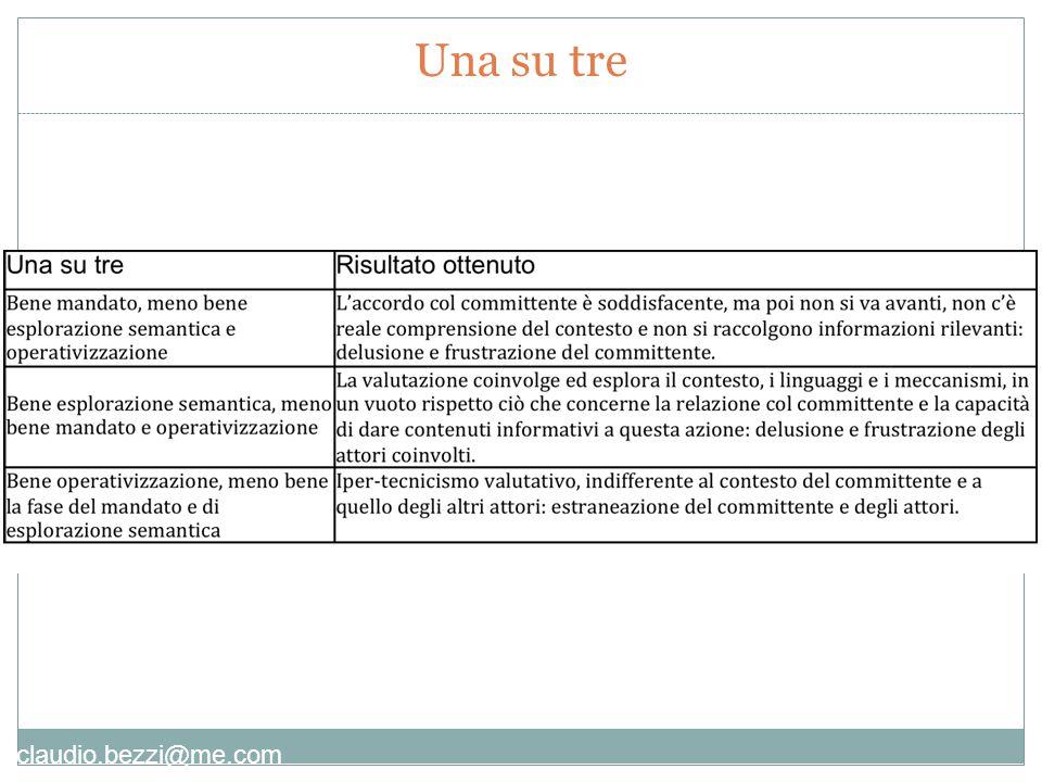 claudio.bezzi@me.com [9] Sostegno all'uso della valutazione [3] Accertamento delle risorse [1] Definizione del mandato [2] Analisi obiettivi dell'evaluando e formul.