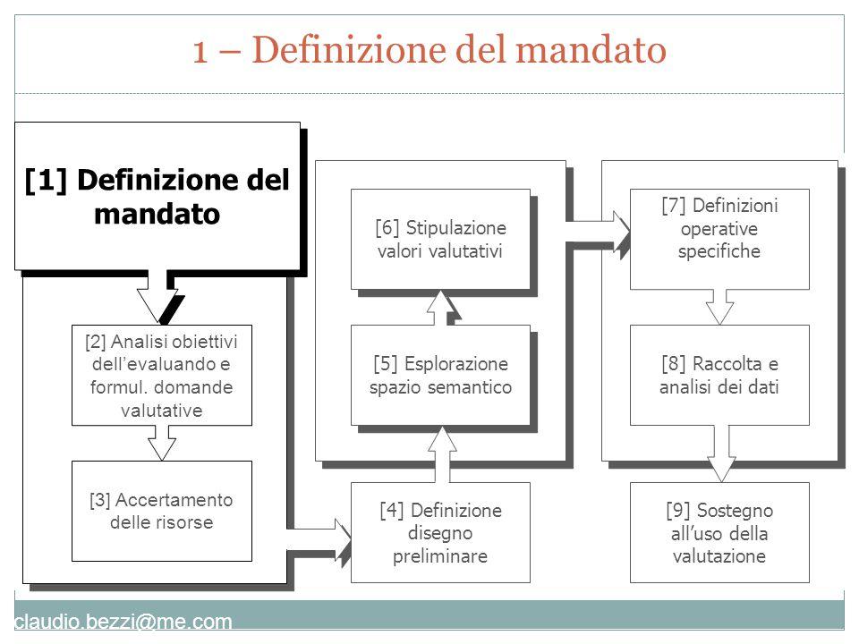 claudio.bezzi@me.com Deduttivi :  Il ricercatore (valutatore) decide da solo  Il gruppo deve trovare una logica organizzativa (processo di problem solving)  La logica è l'obiettivo Induttivi :  Il ricercatore non può decidere da solo e c'è un gruppo collaborativo  Il gruppo deve capire (processo autoriflessivo)  La comprensione è l'obiettivo Approcci deduttivi vs.