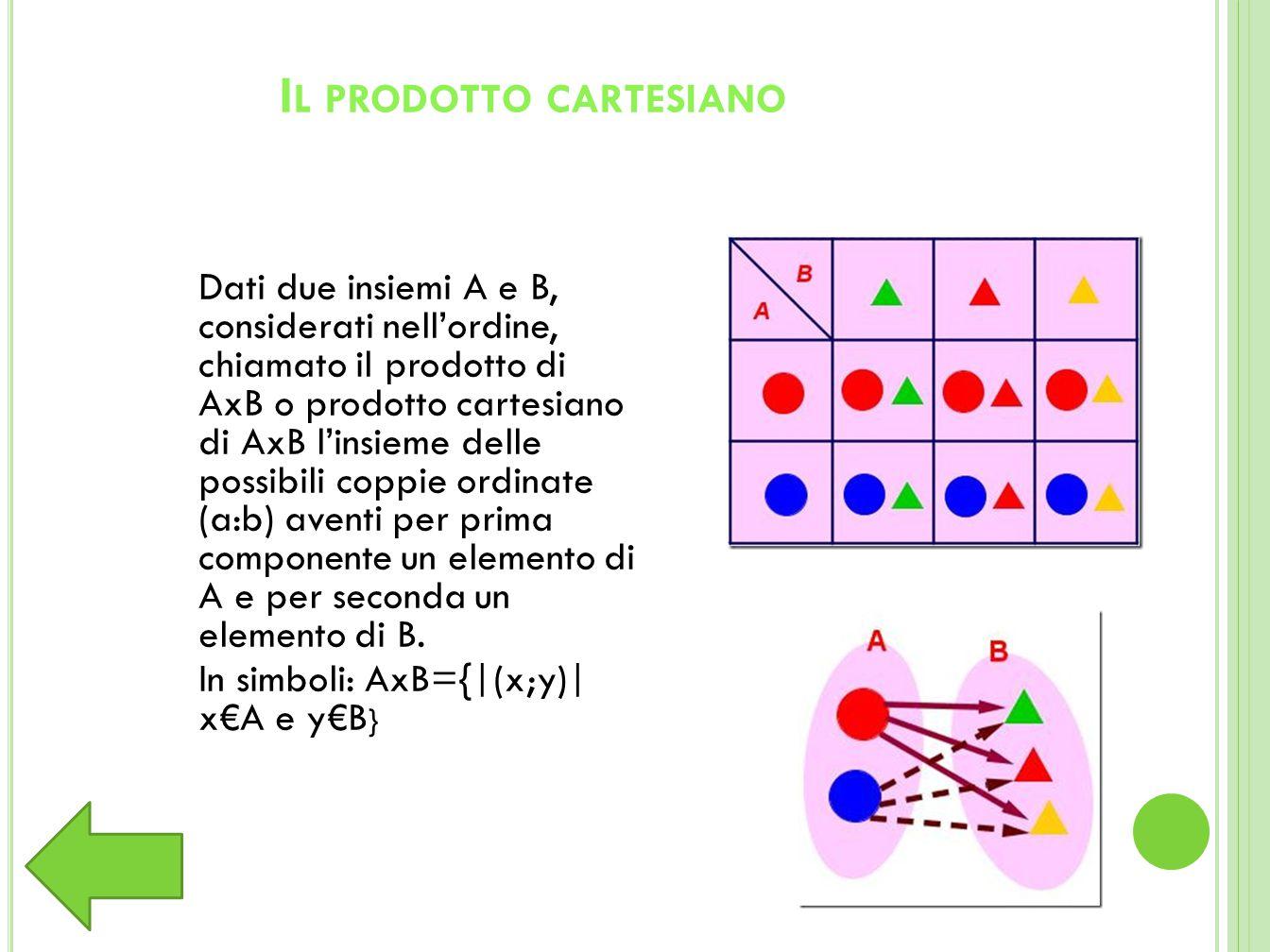 I L PRODOTTO CARTESIANO Dati due insiemi A e B, considerati nell'ordine, chiamato il prodotto di AxB o prodotto cartesiano di AxB l'insieme delle possibili coppie ordinate (a:b) aventi per prima componente un elemento di A e per seconda un elemento di B.