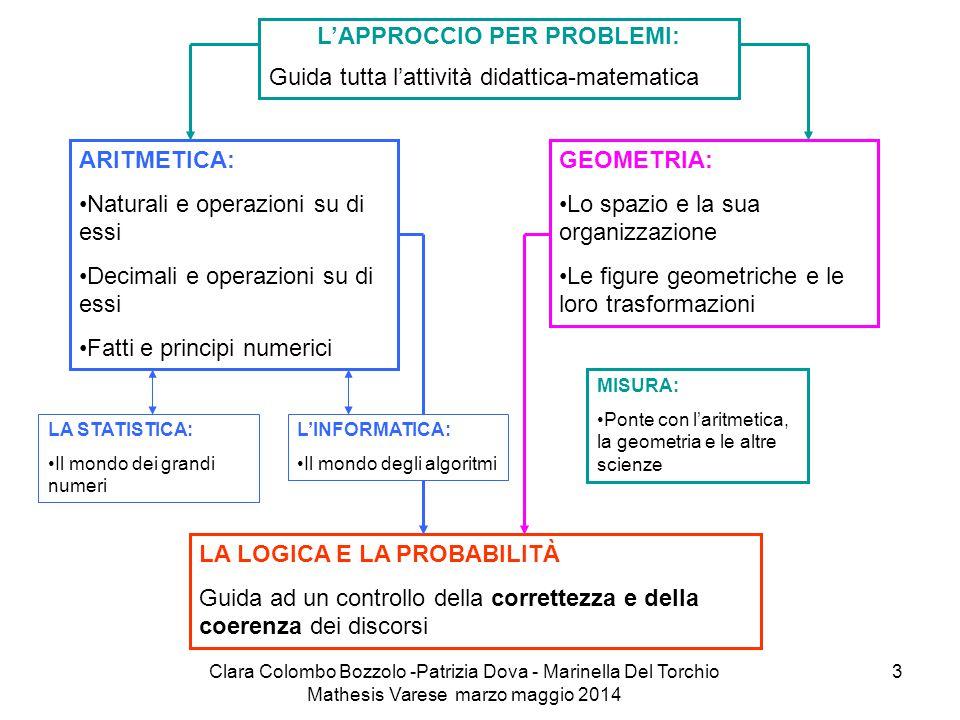 Clara Colombo Bozzolo -Patrizia Dova - Marinella Del Torchio Mathesis Varese marzo maggio 2014 3 L'APPROCCIO PER PROBLEMI: Guida tutta l'attività dida