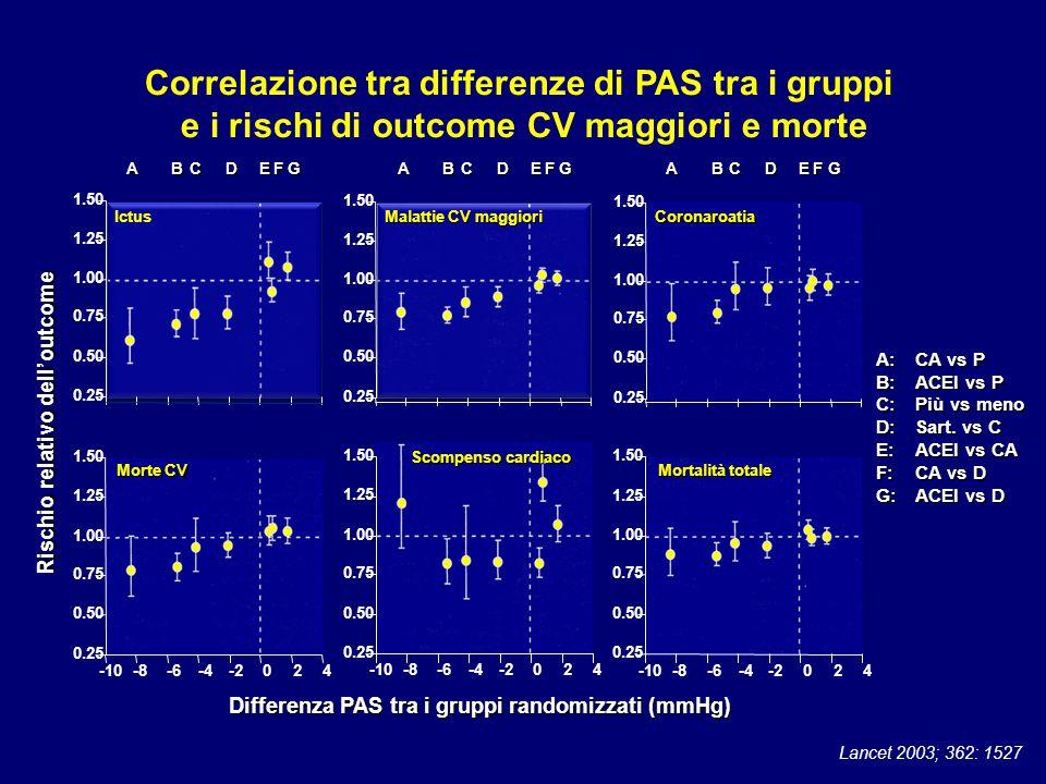 Correlazione tra differenze di PAS tra i gruppi e i rischi di outcome CV maggiori e morte Lancet 2003; 362: 1527 ABCDEFG A:CA vs P B:ACEI vs P C:Più v