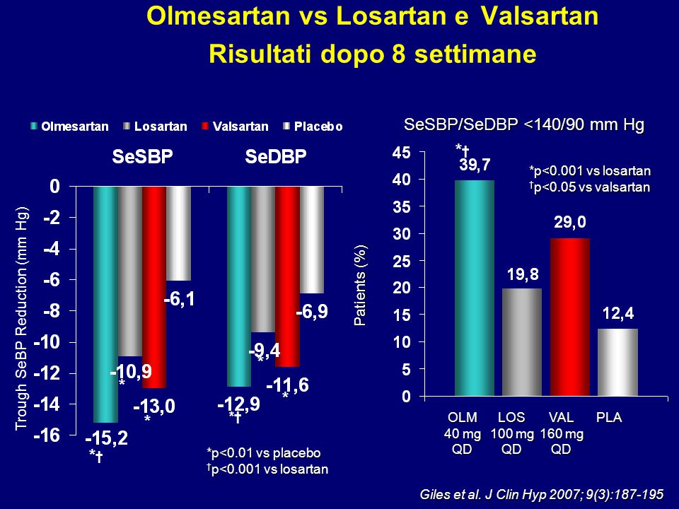 *†*† *p<0.01 vs placebo † p<0.001 vs losartan OLM 40 mg QDLOS 100 mg QDVAL 160 mg QDPLA Patients (%) *p<0.001 vs losartan † p<0.05 vs valsartan *† * *