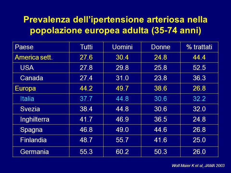 Prevalenza dell'ipertensione arteriosa nella popolazione europea adulta (35-74 anni) PaeseTuttiUominiDonne% trattati America sett.27.630.424.844.4 USA