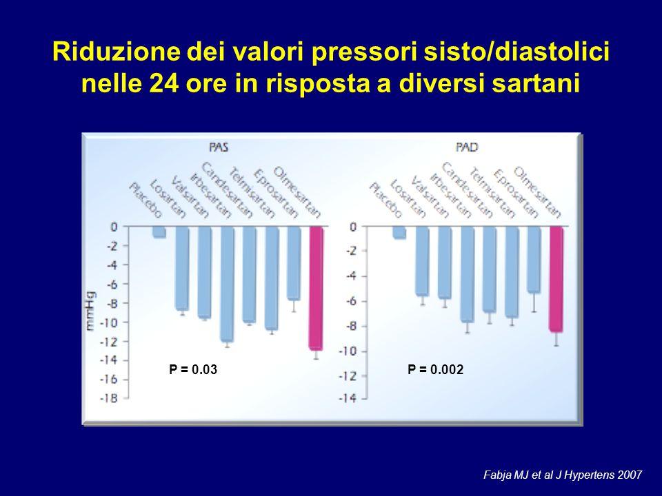 Riduzione dei valori pressori sisto/diastolici nelle 24 ore in risposta a diversi sartani Fabja MJ et al J Hypertens 2007 P = 0.03P = 0.002
