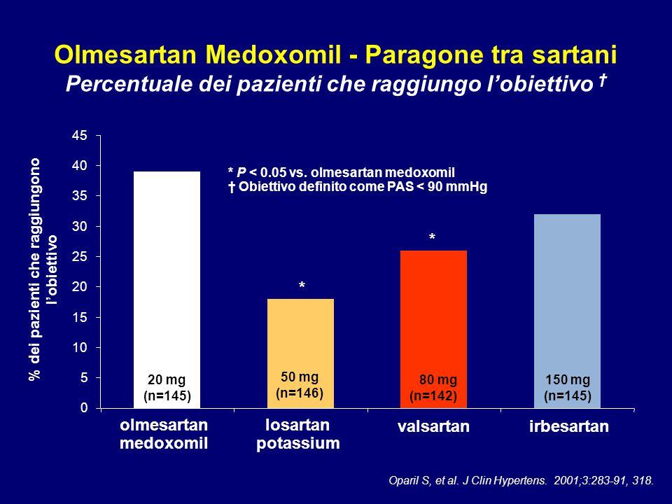 Olmesartan Medoxomil - Paragone tra sartani Percentuale dei pazienti che raggiungo l'obiettivo † 0 5 10 15 20 25 30 35 40 45 % dei pazienti che raggiu