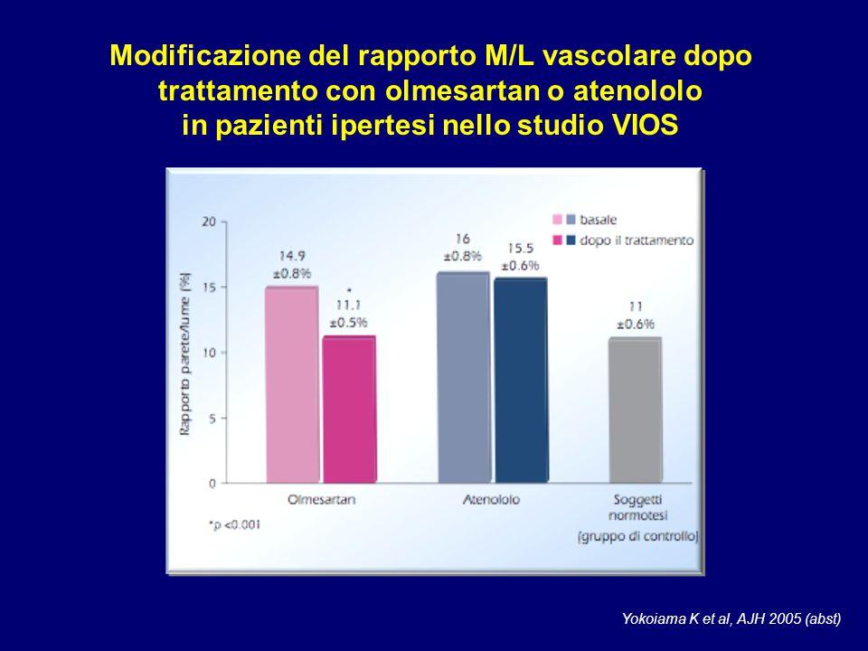 Modificazione del rapporto M/L vascolare dopo trattamento con olmesartan o atenololo in pazienti ipertesi nello studio VIOS Yokoiama K et al, AJH 2005