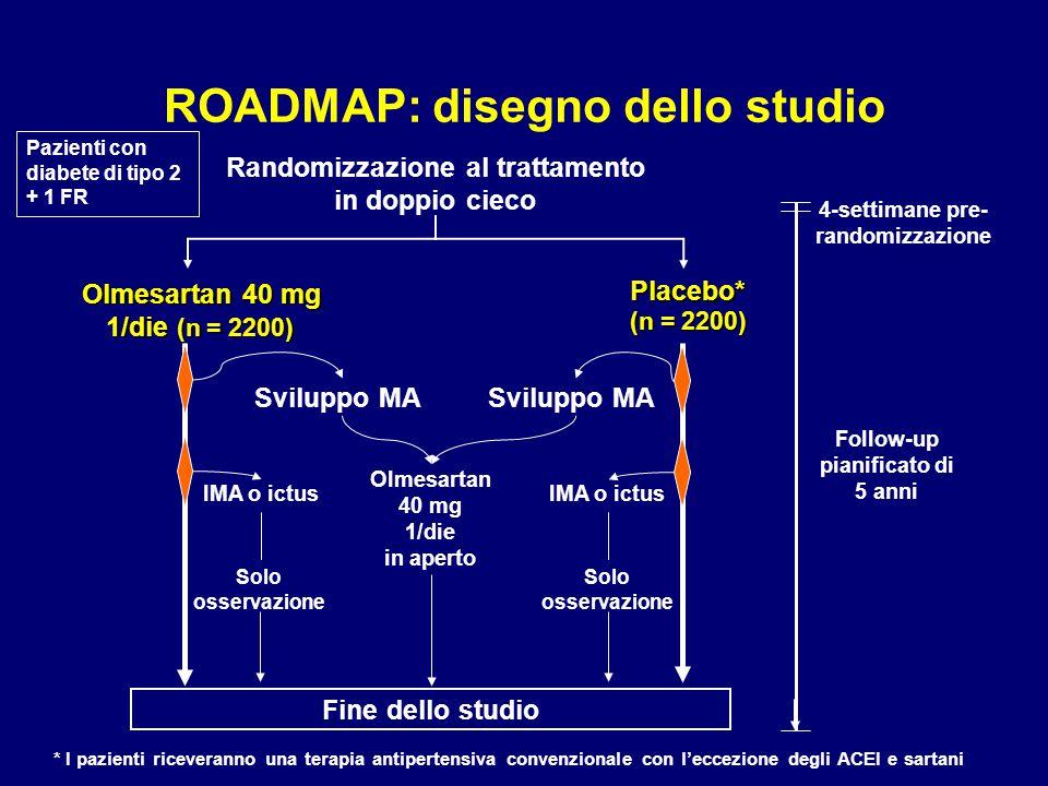 ROADMAP: disegno dello studio Olmesartan 40 mg 1/die (n = 2200) 4-settimane pre- randomizzazione Follow-up pianificato di 5 anni Randomizzazione al tr