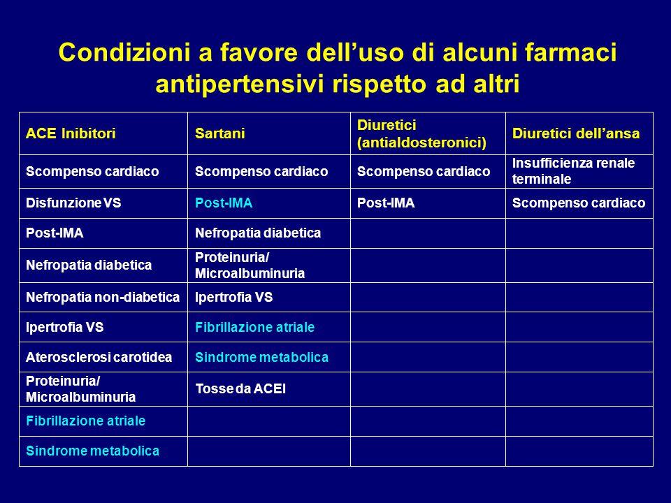 Condizioni a favore dell'uso di alcuni farmaci antipertensivi rispetto ad altri ACE InibitoriSartani Diuretici (antialdosteronici) Diuretici dell'ansa