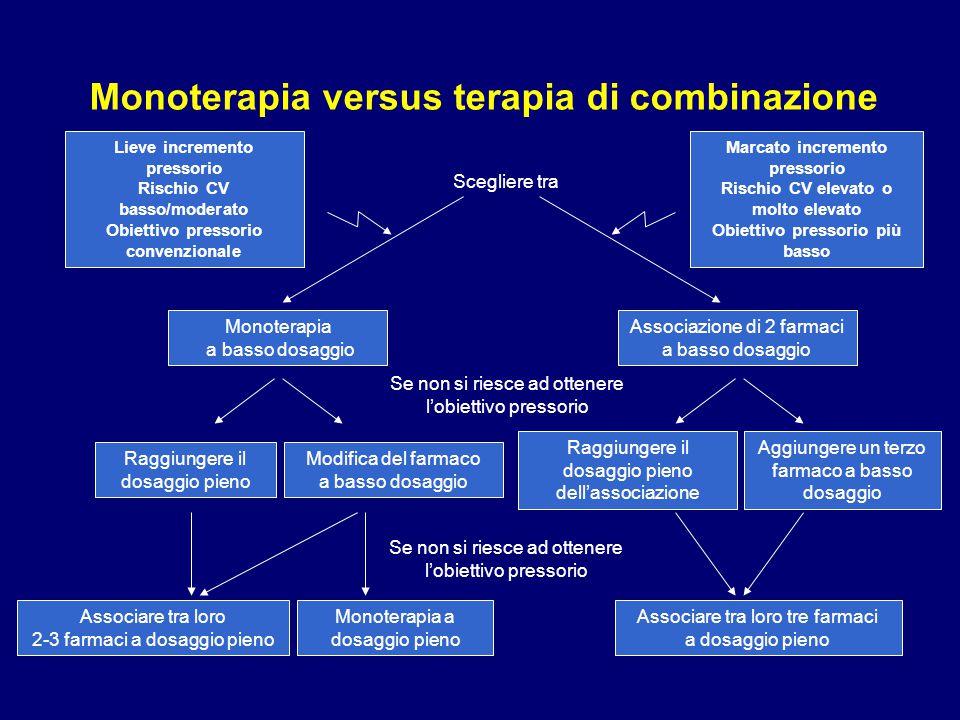 Monoterapia versus terapia di combinazione Se non si riesce ad ottenere l'obiettivo pressorio Lieve incremento pressorio Rischio CV basso/moderato Obi