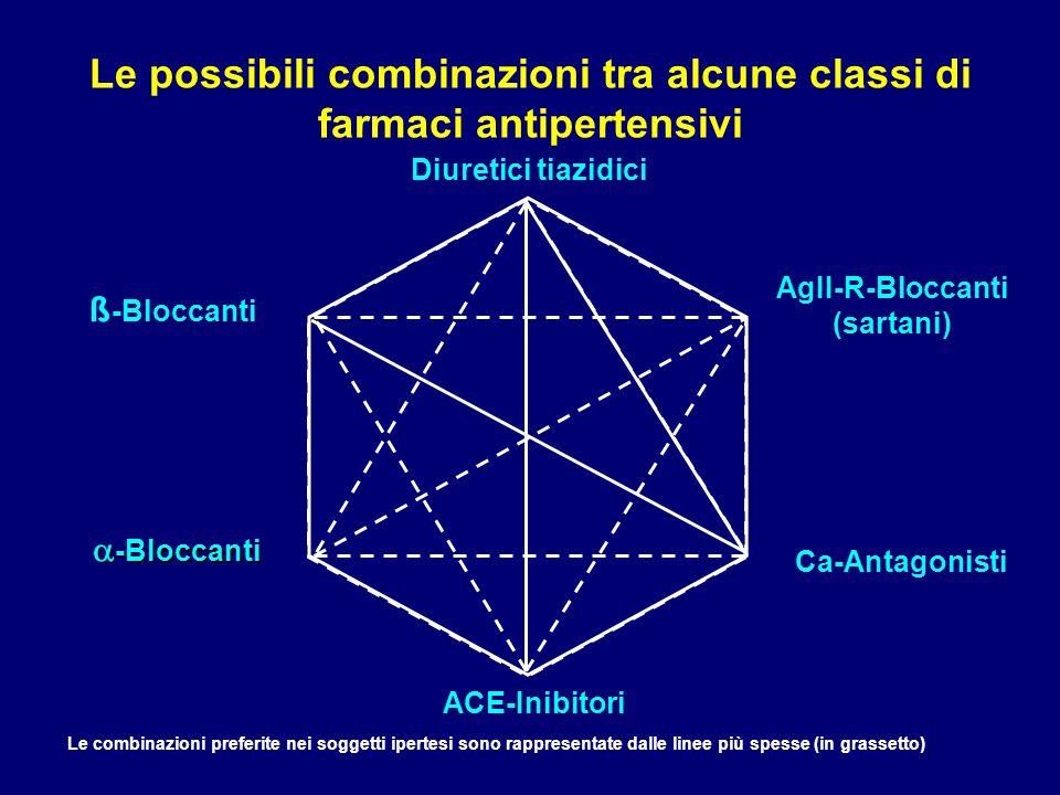 Le possibili combinazioni tra alcune classi di farmaci antipertensivi Le combinazioni preferite nei soggetti ipertesi sono rappresentate dalle linee p