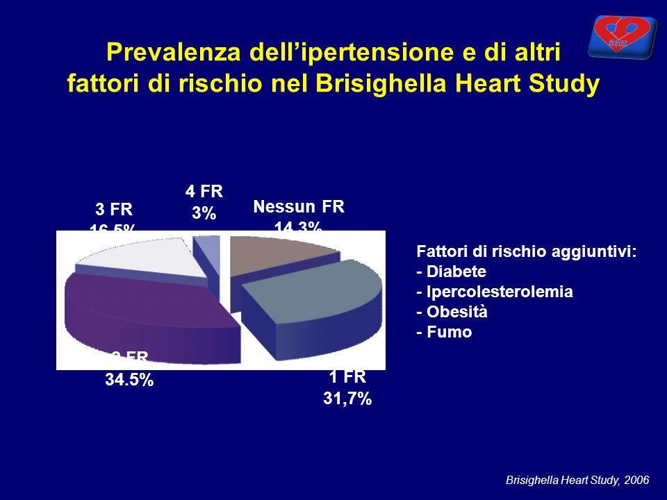 Nessun FR 14.3% 4 FR 3% 1 FR 31,7% 2 FR 34.5% 3 FR 16,5% Fattori di rischio aggiuntivi: - Diabete - Ipercolesterolemia - Obesità - Fumo Brisighella He