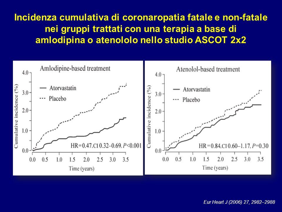 Eur Heart J (2006) 27, 2982–2988 Incidenza cumulativa di coronaropatia fatale e non-fatale nei gruppi trattati con una terapia a base di amlodipina o