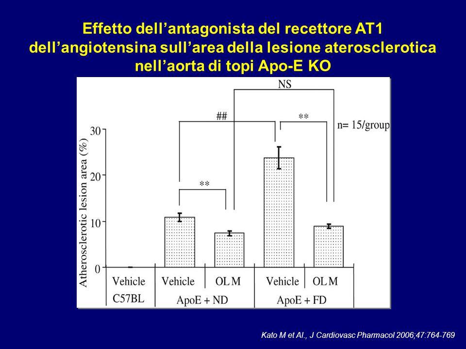 Effetto dell'antagonista del recettore AT1 dell'angiotensina sull'area della lesione aterosclerotica nell'aorta di topi Apo-E KO Kato M et Al., J Card