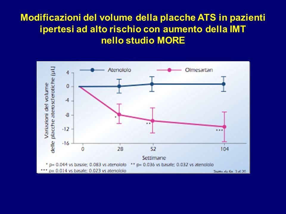 Modificazioni del volume della placche ATS in pazienti ipertesi ad alto rischio con aumento della IMT nello studio MORE