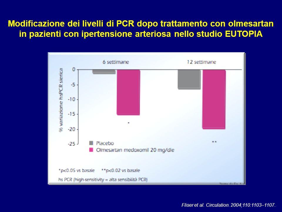 Modificazione dei livelli di PCR dopo trattamento con olmesartan in pazienti con ipertensione arteriosa nello studio EUTOPIA Fliser et al. Circulation