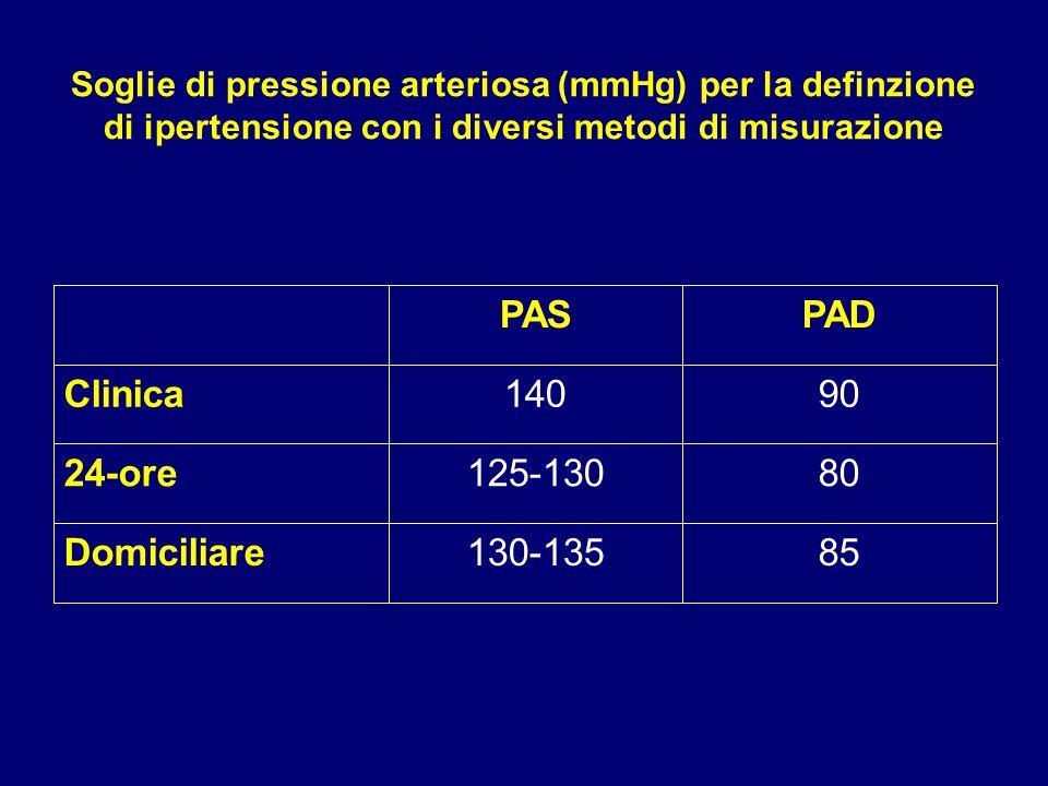 Soglie di pressione arteriosa (mmHg) per la definzione di ipertensione con i diversi metodi di misurazione PASPAD Clinica14090 24-ore125-13080 Domicil