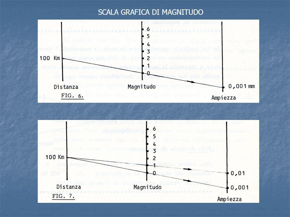 SCALA GRAFICA DI MAGNITUDO