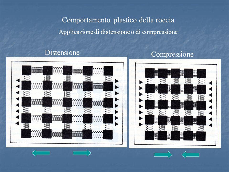 Comportamento plastico della roccia Applicazione di distensione o di compressione Distensione Compressione