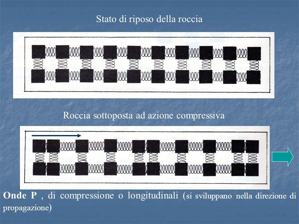 Stato di riposo della roccia Roccia sottoposta ad azione compressiva Onde P, di compressione o longitudinali ( si sviluppano nella direzione di propagazione )