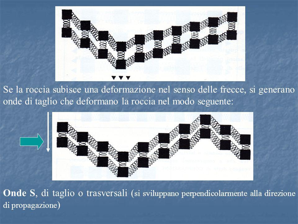 Se la roccia subisce una deformazione nel senso delle frecce, si generano onde di taglio che deformano la roccia nel modo seguente: Onde S, di taglio o trasversali ( si sviluppano perpendicolarmente alla direzione di propagazione )