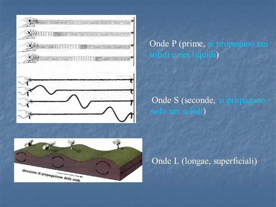 Onde P (prime, si propagano nei solidi e nei liquidi) Onde S (seconde, si propagano solo nei solidi) Onde L (longae, superficiali)
