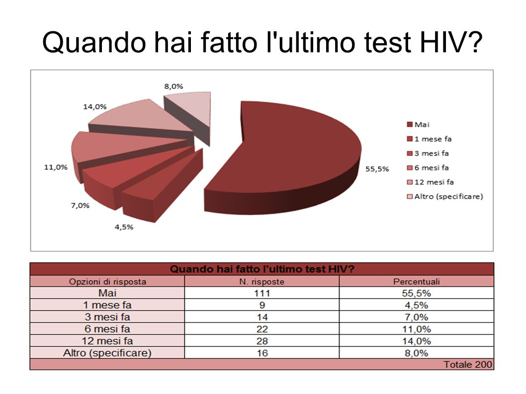 Quando hai fatto l'ultimo test HIV?
