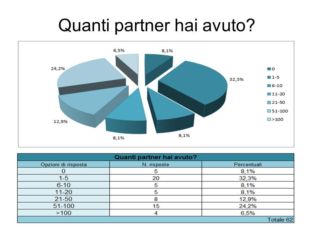 Quanti partner hai avuto?