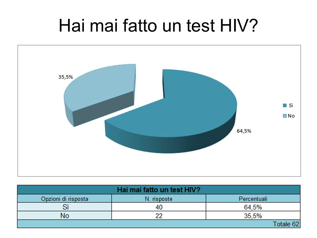Hai mai fatto un test HIV?