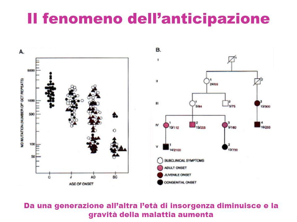 Il fenomeno dell'anticipazione Da una generazione all'altra l'età di insorgenza diminuisce e la gravità della malattia aumenta