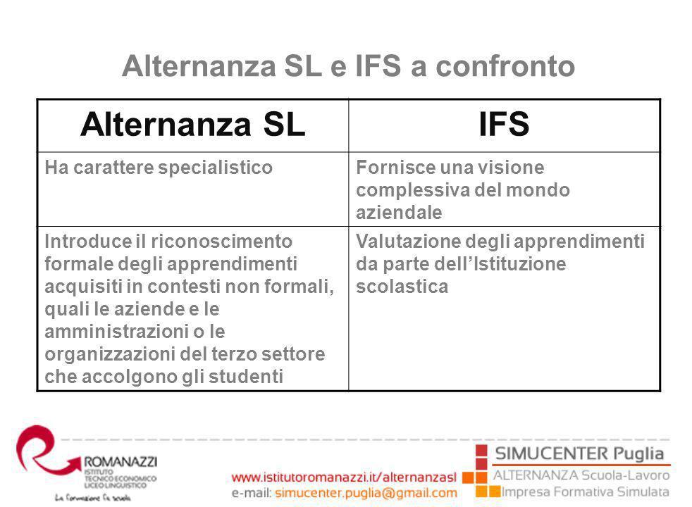 Alternanza SL e IFS a confronto Alternanza SLIFS Ha carattere specialisticoFornisce una visione complessiva del mondo aziendale Introduce il riconoscimento formale degli apprendimenti acquisiti in contesti non formali, quali le aziende e le amministrazioni o le organizzazioni del terzo settore che accolgono gli studenti Valutazione degli apprendimenti da parte dell'Istituzione scolastica