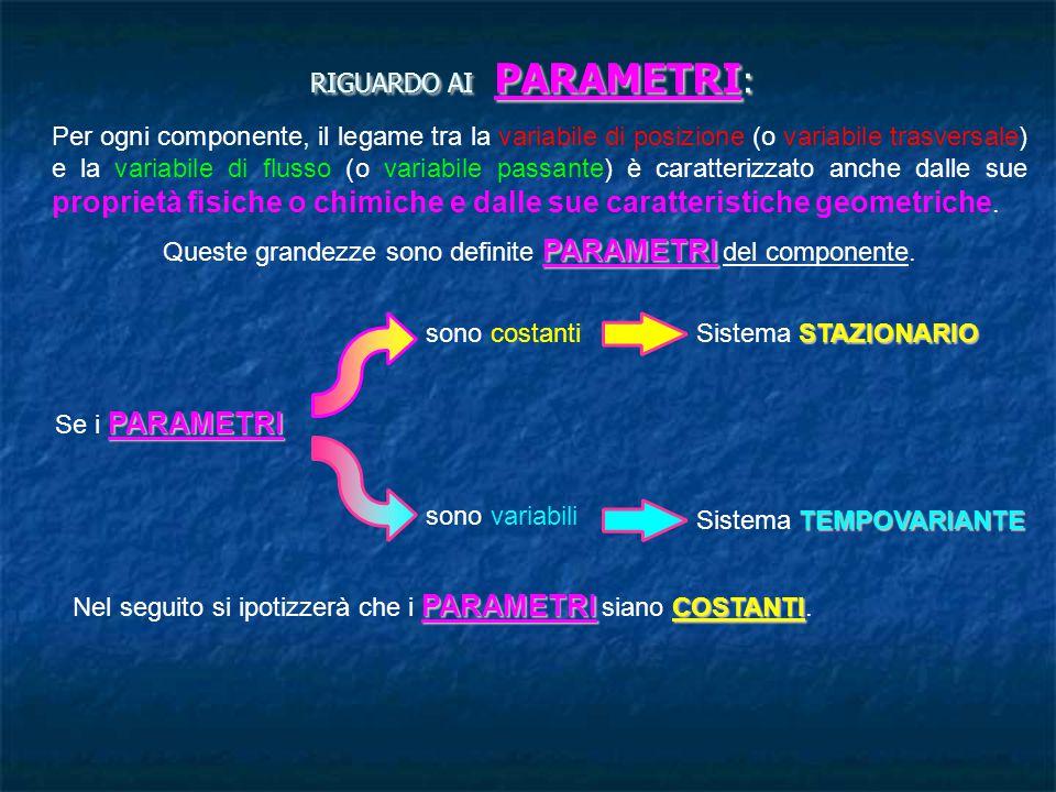 RIGUARDO AI PARAMETRI : Per ogni componente, il legame tra la variabile di posizione (o variabile trasversale) e la variabile di flusso (o variabile p