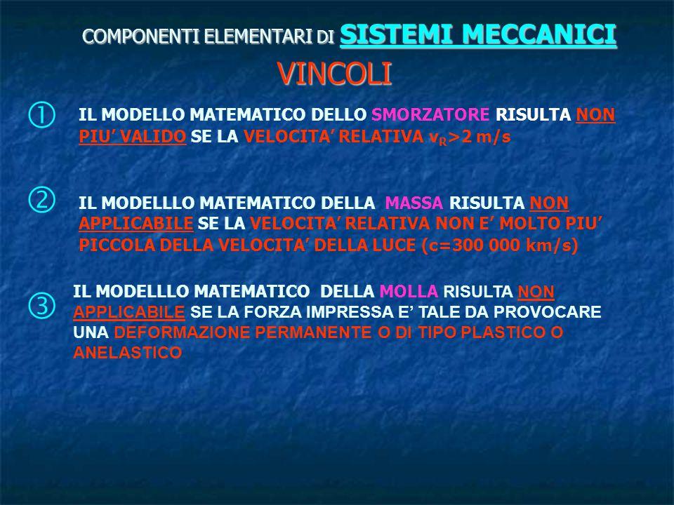 COMPONENTI ELEMENTARI DI SISTEMI MECCANICI VINCOLI  IL MODELLO MATEMATICO DELLO SMORZATORE RISULTA NON PIU' VALIDO SE LA VELOCITA' RELATIVA v R >2 m/