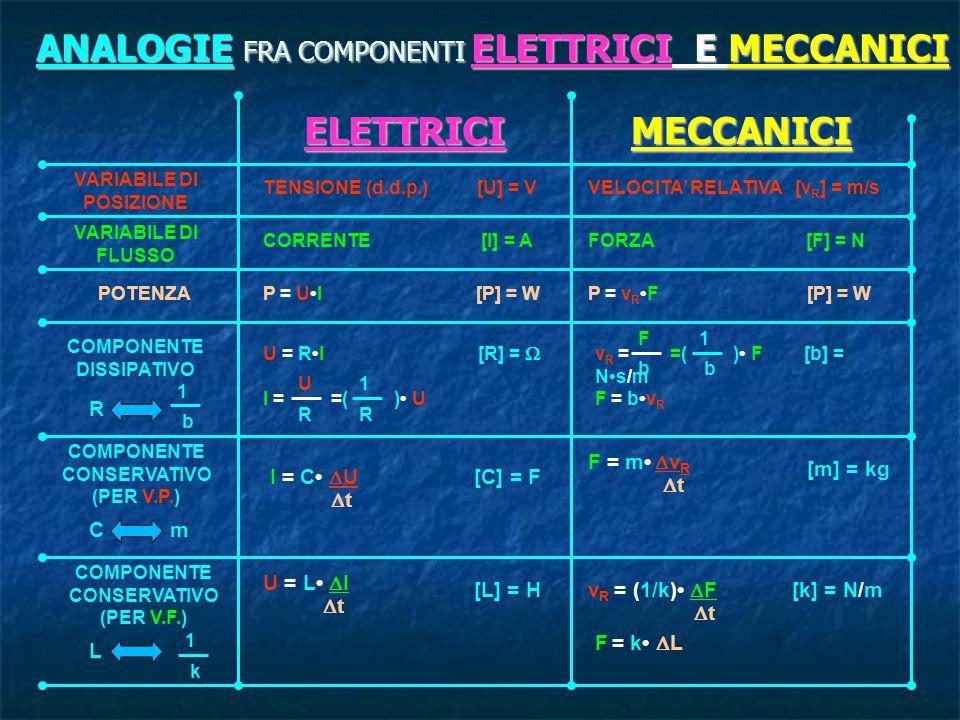 ANALOGIE FRA COMPONENTI ELETTRICI E MECCANICI ELETTRICIMECCANICI VARIABILE DI POSIZIONE VARIABILE DI FLUSSO POTENZA COMPONENTE DISSIPATIVO COMPONENTE