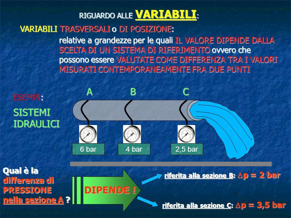 VARIABILI TRASVERSALI o DI POSIZIONE: relative a grandezze per le quali IL VALORE DIPENDE DALLA SCELTA DI UN SISTEMA DI RIFERIMENTO ovvero che possono essere VALUTATE COME DIFFERENZA TRA I VALORI MISURATI CONTEMPORANEAMENTE FRA DUE PUNTI : ESEMPI: SISTEMITERMICI Qual è la differenza di TEMPERATURA per la stanza B .