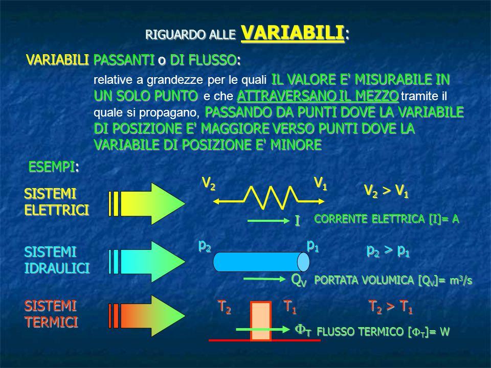 RIGUARDO AI PARAMETRI : Per ogni componente, il legame tra la variabile di posizione (o variabile trasversale) e la variabile di flusso (o variabile passante) è caratterizzato anche dalle sue proprietà fisiche o chimiche e dalle sue caratteristiche geometriche.