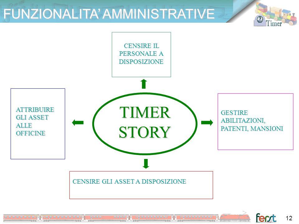 FUNZIONALITA' AMMINISTRATIVE TIMER STORY GESTIRE ABILITAZIONI, PATENTI, MANSIONI ATTRIBUIRE GLI ASSET ALLE OFFICINE CENSIRE GLI ASSET A DISPOSIZIONE C