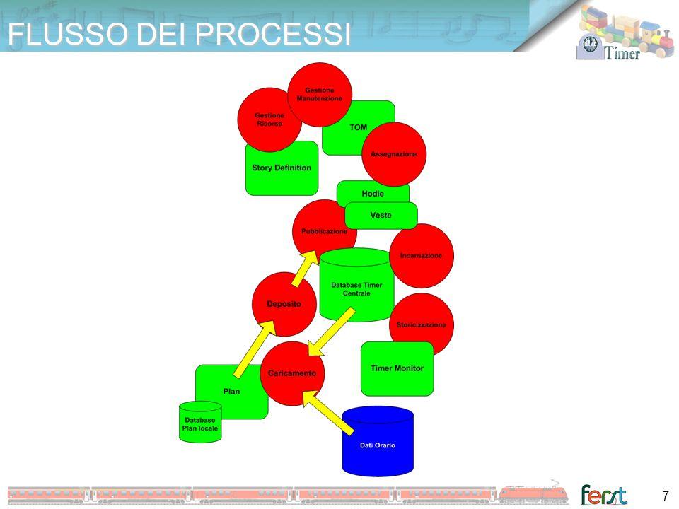 FUNZIONALITA' DI PROGRAMMAZIONE TIMER PLAN TIMER PLAN DETERMINA LE COMPOSIZIONI VARIABILI DEI TRENI IN RELAZIONE AI PERCORSI PIANIFICA LA PROGRAMMAZIONE DEI ROTABILI E DEL PERSONALE RIASSUME LE TURNAZIONI IN ESPOSIZIONI GRAFICHE E LE FORNISCE A TIMER HODIE PER LA VESTIZIONE DEI TURNI REALI CREA VARIANTI DI PIANO CON PERIODICITA' ANCHE COMPLESSE PROGRAMMA ALLACCIAMENTI, VERIFICHE E MANUTENZIONI DEFINISCE I TURNI OTTIMALI IN BASE A ORARI E DISPONIBILITA' DEI MATERIALI E DEL PERSONALE VERIFICA LA RISPONDENZA DEI TURNI CON LE NORMATIVE DEL PERSONALE CONNETTE L'OFFERTA DI SERVIZI CON I TIPI DI MATERIALE DISPONIBILI 8